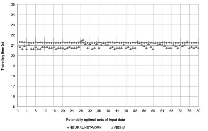 داده خروجی فایل برنامه کالیبراسیون در مقایسه با نتایج VISSIM شبیه سازی شده