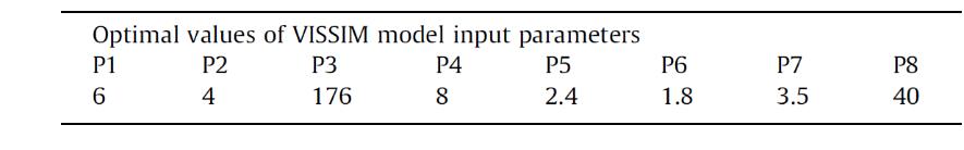 مقادیر بهینه پارامترهای ورودی مدل VISSIM