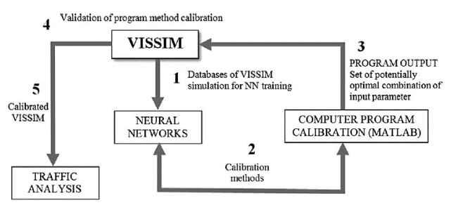 کالیبراسیون برنامه کامپیوتری