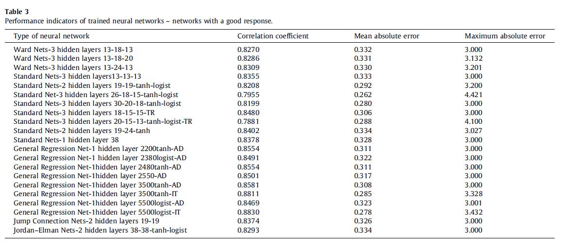 شاخص های عملکرد شبکه های عصبی