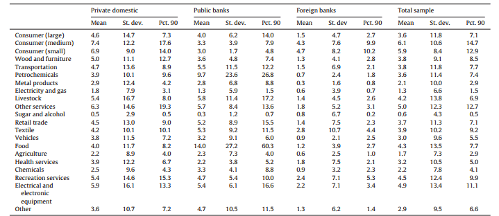 آمارههای انتخاب شده NPLs