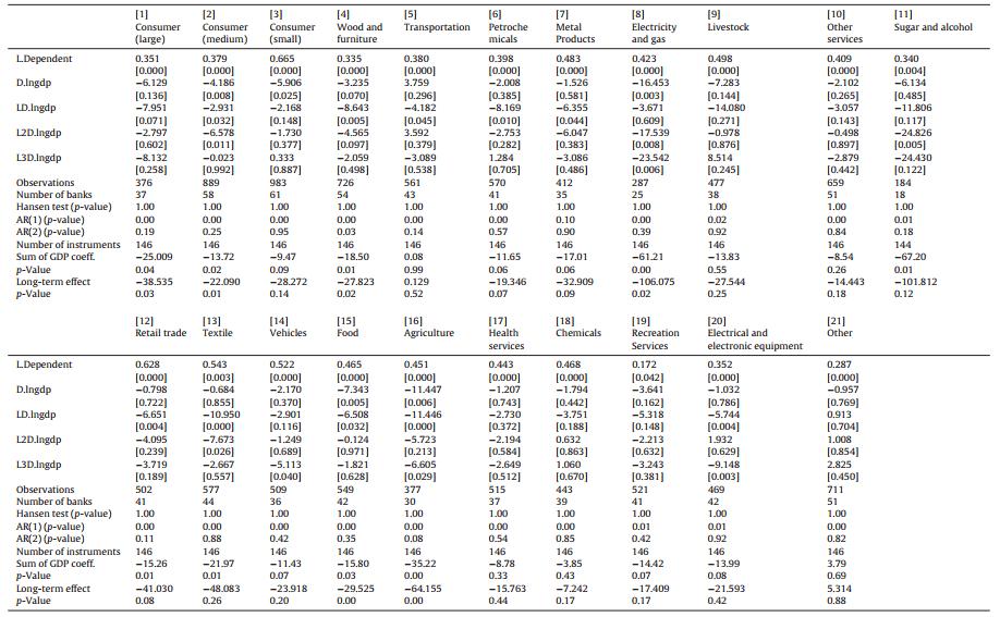 نتایج رگرسیونهای پانل پویا برای انواع اعتبارات شخصی