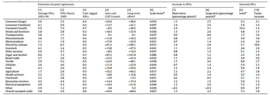 تاثیر یک افت .p.p 2 در رشد GDP در NPLs