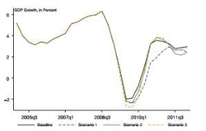 تکامل رشد y-o-y GDP تحت سناریوهای جایگزین