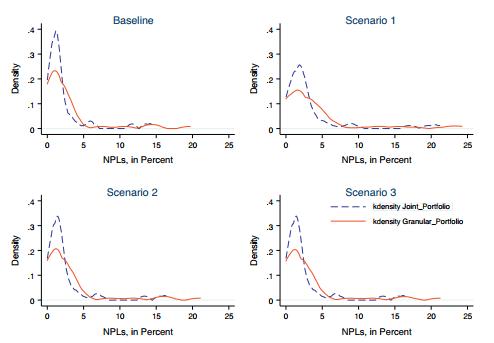 تراکم هسته NPLs شبیهسازی شده