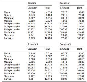 خلاصه آمارههای NPLs شبیهسازی شده بر اساس سناریوها و روشهای برآورد