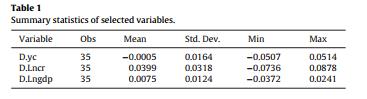 خلاصه آمارههای متغیرهای انتخاب شده
