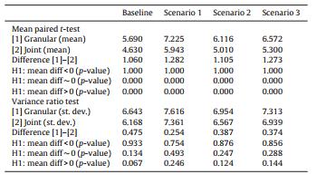 مقایسه توزیع هسته شبیهسازی شده NPLs
