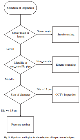 سیستم پشتیبانی تصمیم (DSS) مبتنی بر انبار داده برای