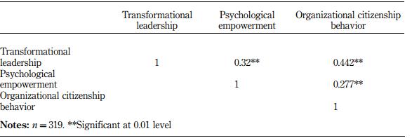 عوامل تعیین کننده رفتار شهروندی سازمانی (OCB) با رهبری