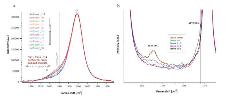 تخریب حرارتی روغن های گیاهی و آنالیز و اندازه
