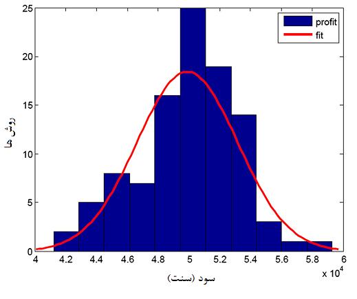 تابع توزیع احتمال سود MG