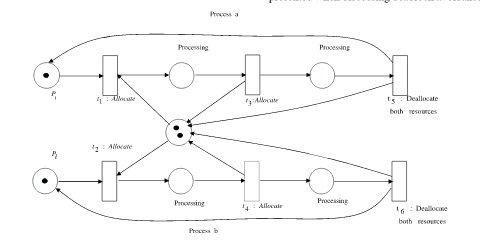 مدل PN اختصاص