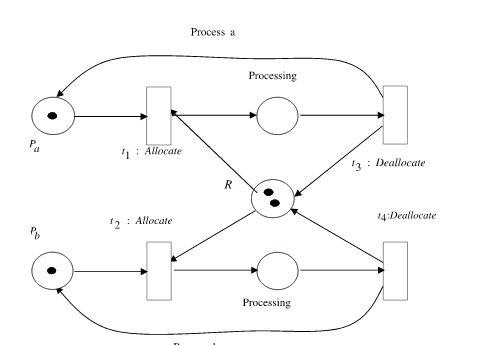 مدل اساسی اختصاص منابع 2