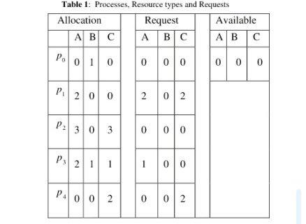 مدل سازی مدیریت منابع در سیستم های عامل با