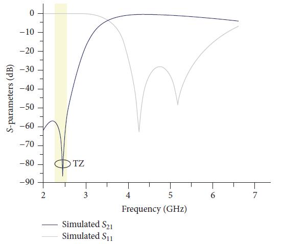 پارامترهای S شبیه سازی شده DGS های دمبلی