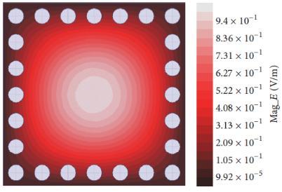 توزیع میدان در مد فرکانسی TE101