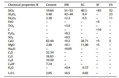 خواص شیمیایی برای SCM و سیمان