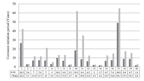 آنالیز آماری و بهینه سازی بتن خود متراکم (SCC)