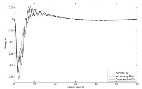 طراحی کنترلر فرکانس بار (LFC) با الگوریتم BAT