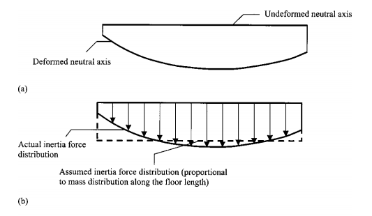 توزیع نیروی اینرسی برای دیافراگم طبقه انعطاف پذیر
