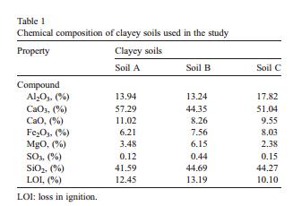 بهبود خاک رس با ضایعات لاستیک تایر و فیبر