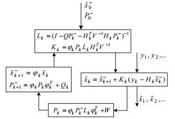 نمودار جریان فیلتر H