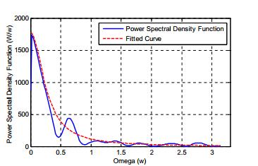قدرت تابع چگالی طیفی و منحنی مناسب