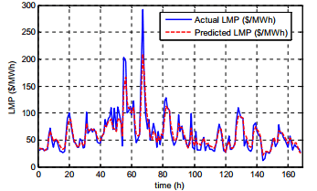 LMP با استفاده از فیلتر کالمن