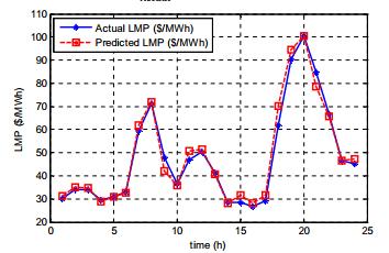 LMP با استفاده از فیلتر H