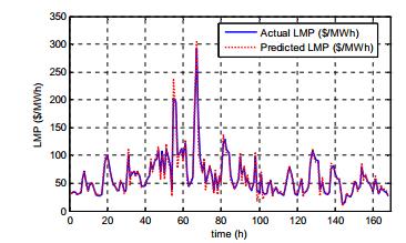 LMP با استفاده از فیلتر H برای یک هفته