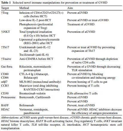 دخالت های ایمنی انتخابی برای جلوگیری یا درمان GVHD