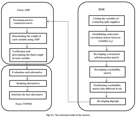 ارزیابی معیارهای انتخاب و رتبه بندی شرکت و تولیدکنندگان