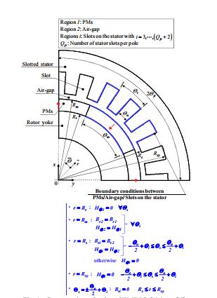قسمت مقطع موتور PMBLDC