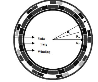 موتور دنده ای PMBLDC