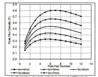 تغییر شکل اوج Br1 با تغییر در طول PM