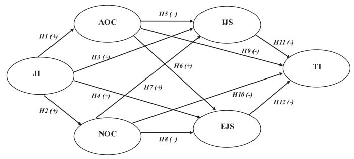 مدل نظری