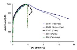 رفتار تغییر شکل نسبی بار محوری نمونه 4