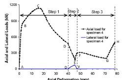 رفتار تغییر شکل بار نمونه 4
