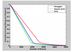 میانگین انرژی نرمال