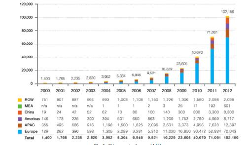 قدرت PV در جهان