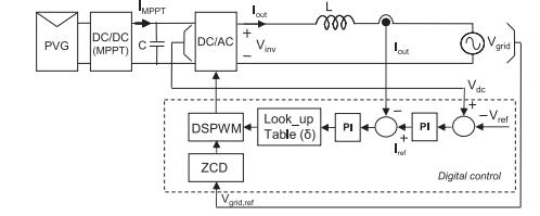 ساختار کنترل بر اساس فاز تغییر جهت یک فاز متصل به شبکه