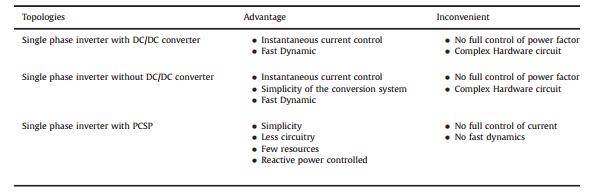 مزیت و ناخوشایند سازه های کنترل برای مبدل های تک فاز