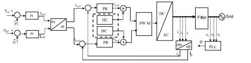 ساختار عمومی برای استراتژی کنترل αβ