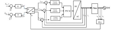 ساختار عمومی برای استراتژی کنترل abc