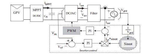 ساختار کنترل با مبدل DC-DC و L فیلتر
