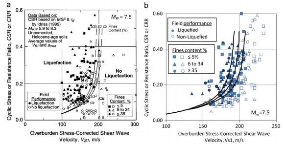 منحنی CRR-VSL برای محاسبه جریمه های مختلف