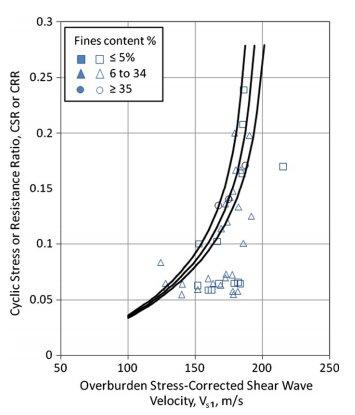 شبکه عصبی چند جمله ای در برآورد سرعت امواج