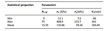 پارامترهای موجود در پایگاه داده