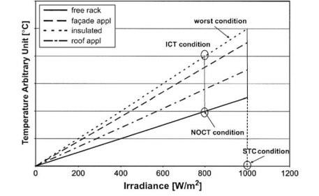 نصب BIPV باعث اختلاف دما از NOCT به عنوان تابعی از تابش